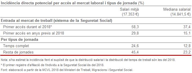 Incidència directa potencial per accés al mercat laboral i tipus de jornada