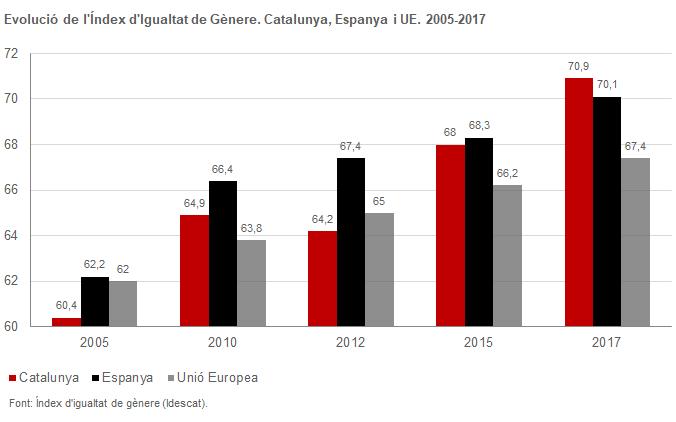 Evolució de l'índex d'Igualtat de gènere. Catalunya, Espanya i US. 2005-2017