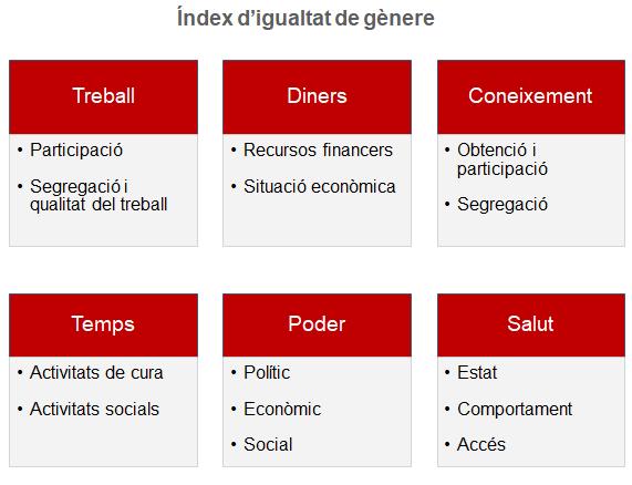 31 indicadors que formen l'índex