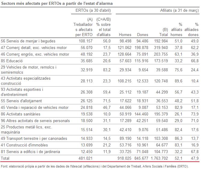 Sectors més afectats per ERTOs a partir de l'estat d'alarma