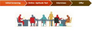TCS selection process