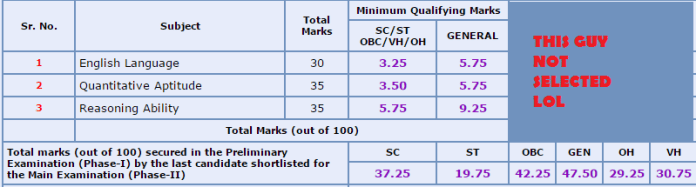 sbi po prelim cut off