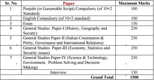 ppsc_main_paper_pattern_2015