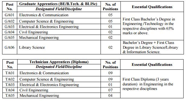 nrsc_isro_apprentice_2016