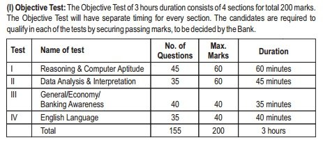 sbi po main exam paper pattern