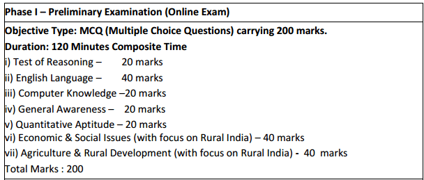 multiple choice questions on rural development in india