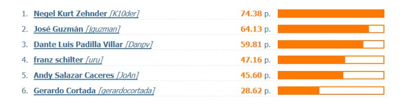 Liga XC Rankings_31032019_STANDARD