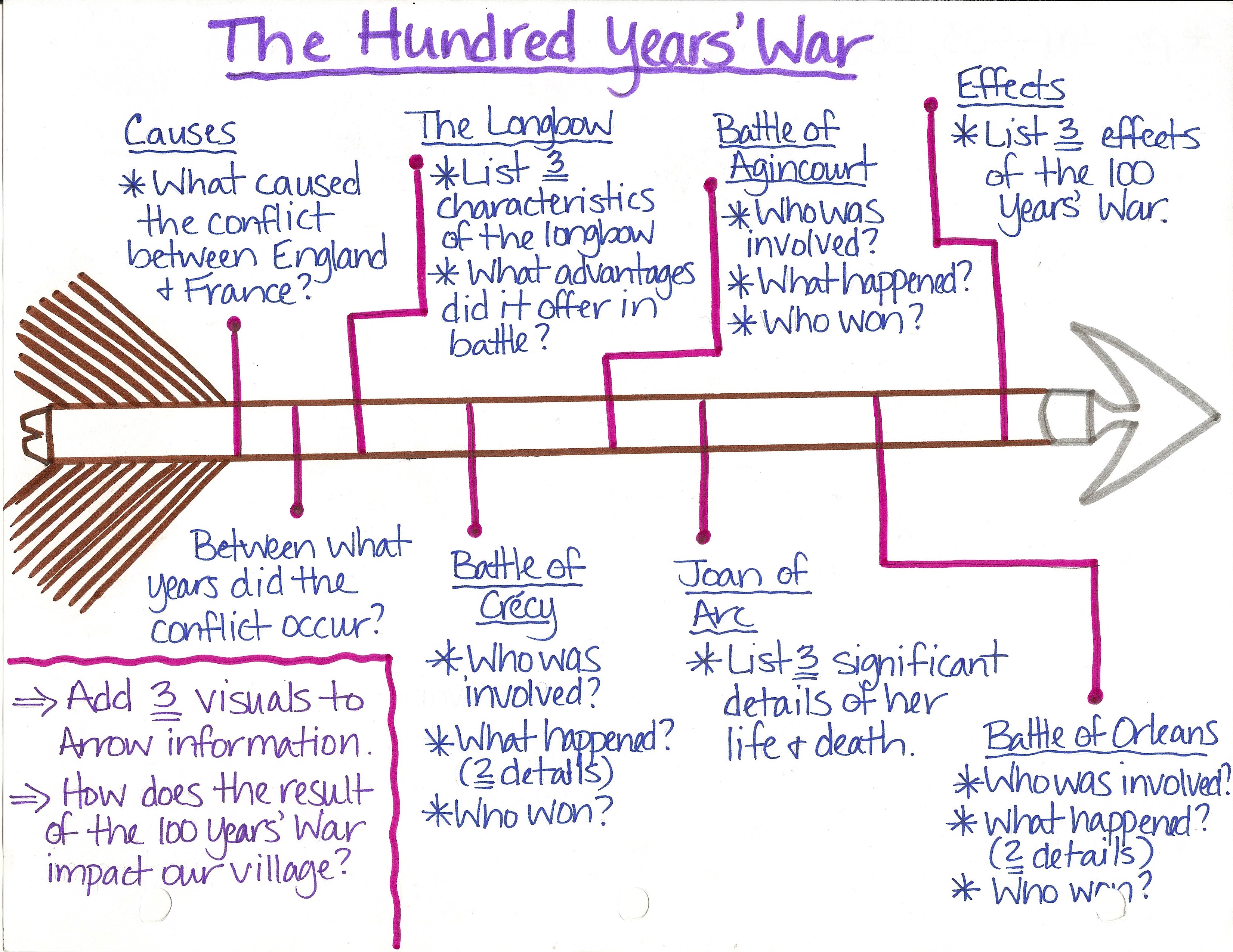 Hundred Years War Essay The Hundred Years War Essay