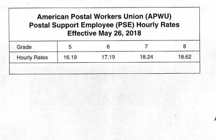 PSE Pay & Dues Increase | APWU - South Jersey Area Local 0526