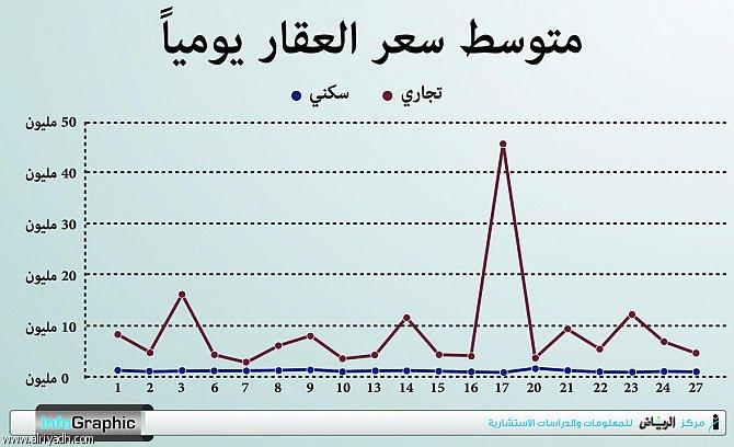 المؤشر العقاري ربيع الأول