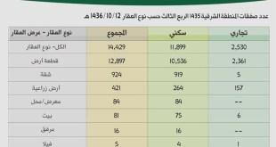 انخفاض الصفقات العقارية ( وزارة العدل )