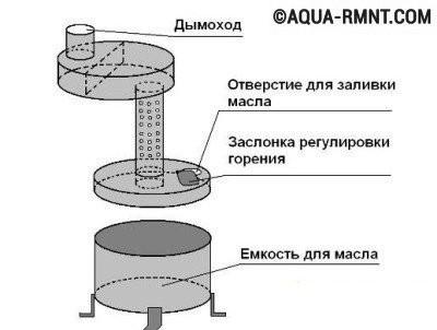 Жаттығудағы буржитрий құрылғысының диаграммасы