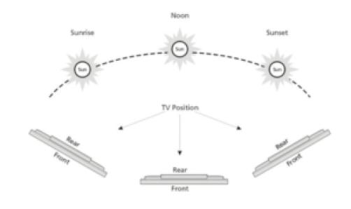 Aqualite TV Positioning