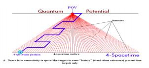 AR Bordon quantum potential