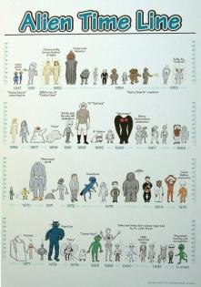 alien timeline