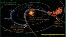 Planet-X-Nibiru-Nemesis-Orbital-Path