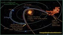 Planet-X-Nibiru-Nemesis-Orbital-Path