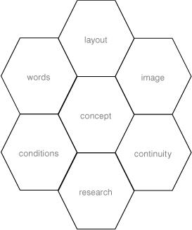 Brand Design Image