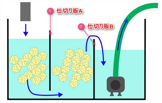 60cm規格水槽を改造して自作する3槽式濾過槽の模式図