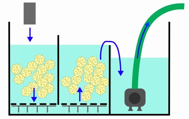 60cm規格水槽改造3槽式濾過槽の模式図(すのこ)