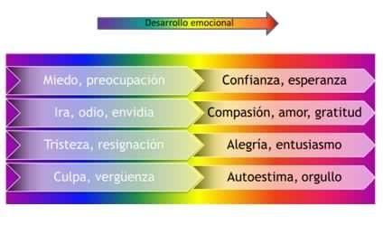 Arco Iris Emocional
