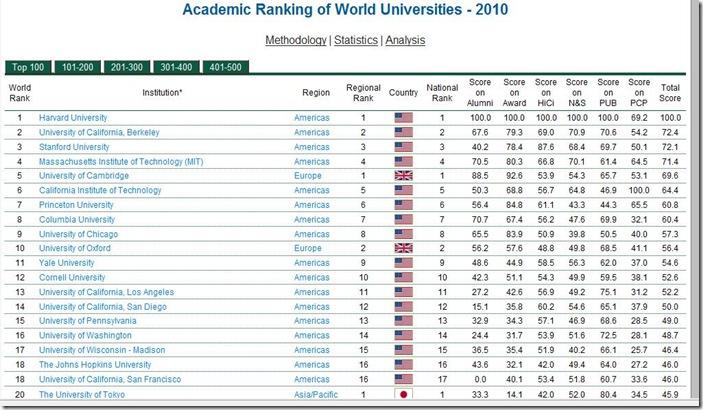 El Dato: Ranking 500 (2010, Sh.) mejores Universidades del mundo… (via CIENCIAS SOCIALES HOY - Weblog)