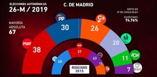 Elecciones Comunidad de Madrid 2019 y 2015
