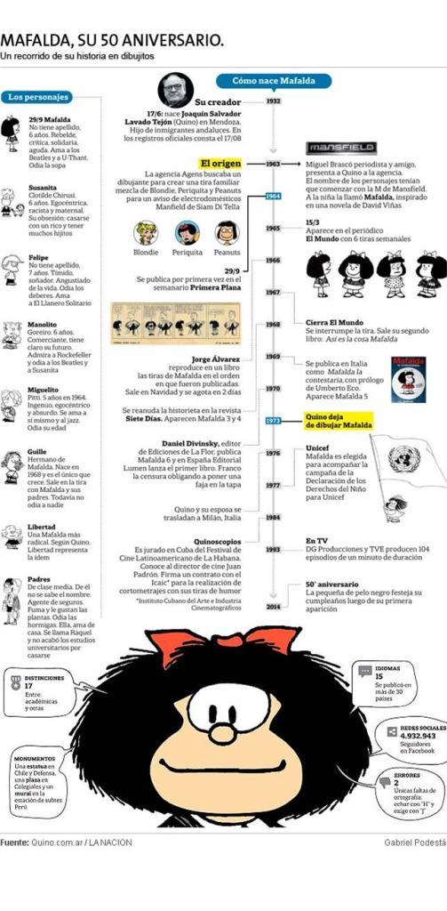 Mafalda infografico la nacion