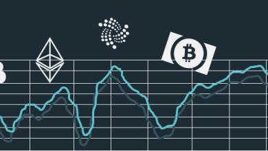 سوق العملات الرقمية يرتفع بأكثر من 20 مليار دولار متأثرًا بأرباح البيتكوين والإيثريوم