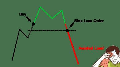 وقف الخسارة عند التداول في عالم العملات الرقمية
