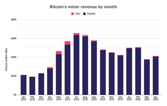 المصدر: Coin Metrics, CryptoCompare, The Block Research