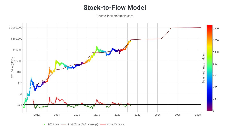 """ما هو نموذج """"Stock-To-Flow""""؟ ولماذا يؤمن به الكثير؟ وأين سيذهب سعر البيتكوين وفقه؟"""