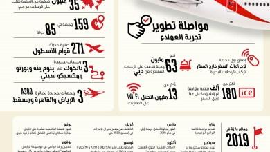 Photo of طيران الإمارات تستهل العقد الجديد بآفاق إيجابية