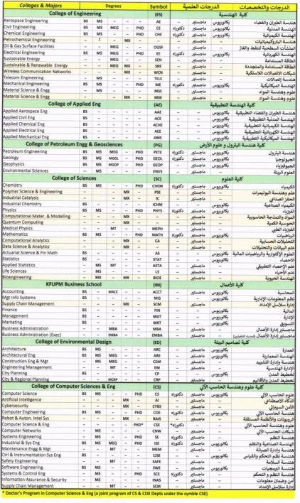 الكليات والدرجات العلمية