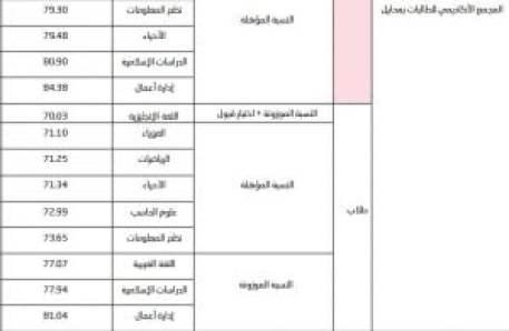 نسب القبول في جامعة الملك خالد 1442 ل��طلاب