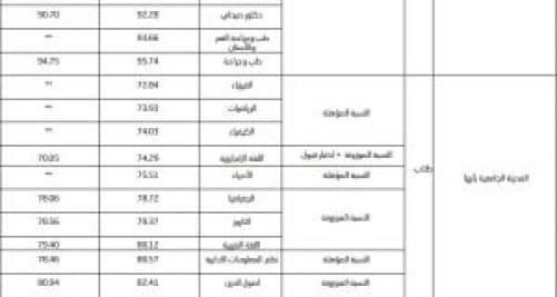 نسب القبول في جامعة الملك خالد 1442 للطلاب