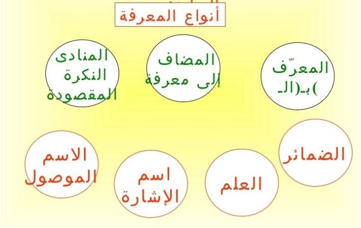 أنواع المعارف في اللغة العربية ..شرح مبسط مع نماذج إعرابية لها
