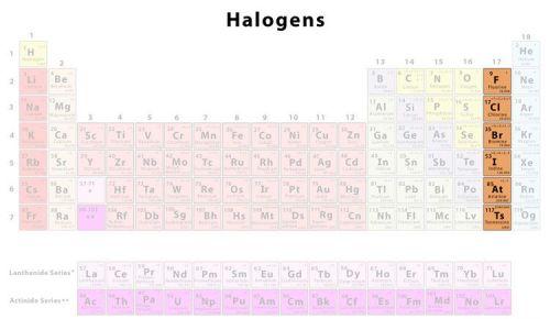 الهالوجينات في الجدول الدوري