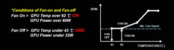 Fan Stop Mode
