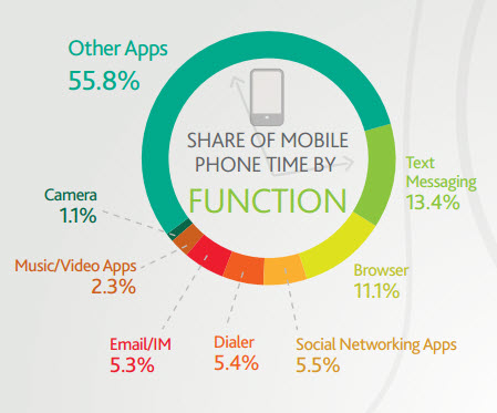 share_of_mobile_phone_time_by_function
