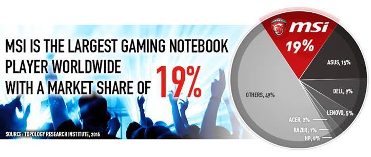 MSI Laptop Market Share
