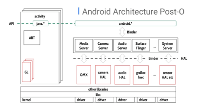 Android-Architecture-Post-Oreo