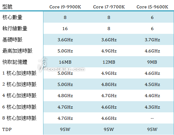 intel Core i9 9900K - i7 9700K and Core i5 9600K Pricing Surfaces in Online Shops