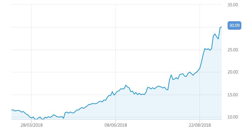 AMD shares RISE ارتفاع اسهم