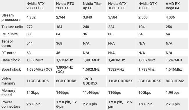 Nvidia RTX Lineup Specs