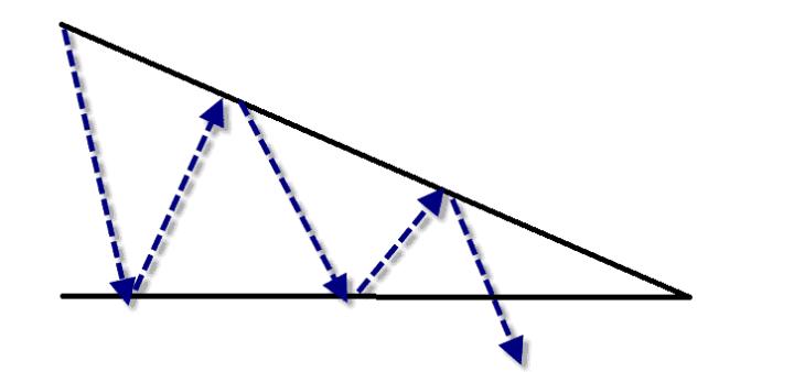 المثلث الهابط