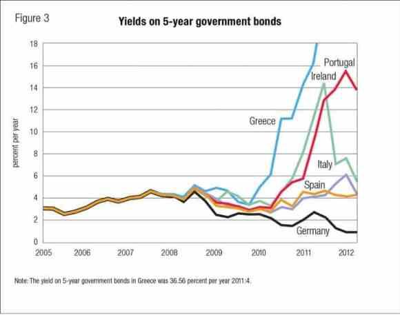 government bonds risk