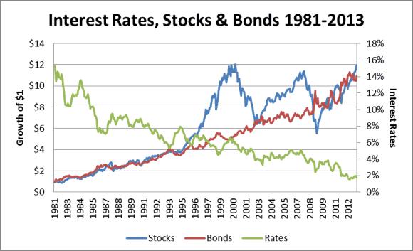أسعار الفائدة والسندات