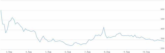 Bitcoin Cash graphics