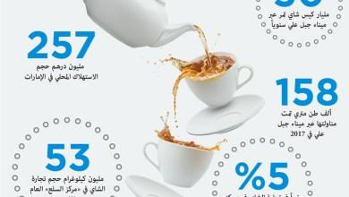 Photo of دبي مركز عالمي في إعادة تصدير الشاي